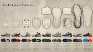 Zapatillas Nike Air - La evolución del aire visible